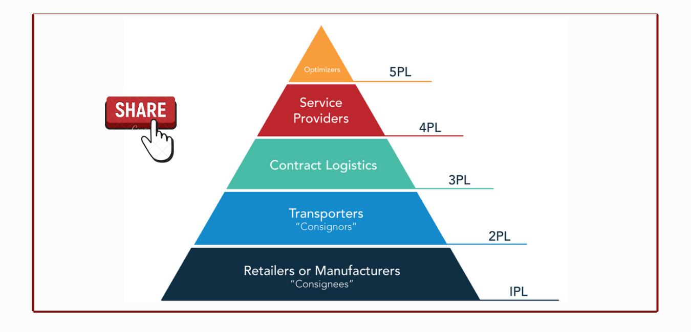 Dựa vào loại hình mà Logistics được chia làm 5 loại tương ứng: 1pl 2pl 3pl 4pl 5pl