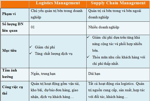 So sánh Supply chain và Logistics