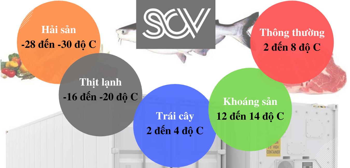 Nhiệt độ tiêu chuẩn của các loại hàng hóa trong Cold Chain.