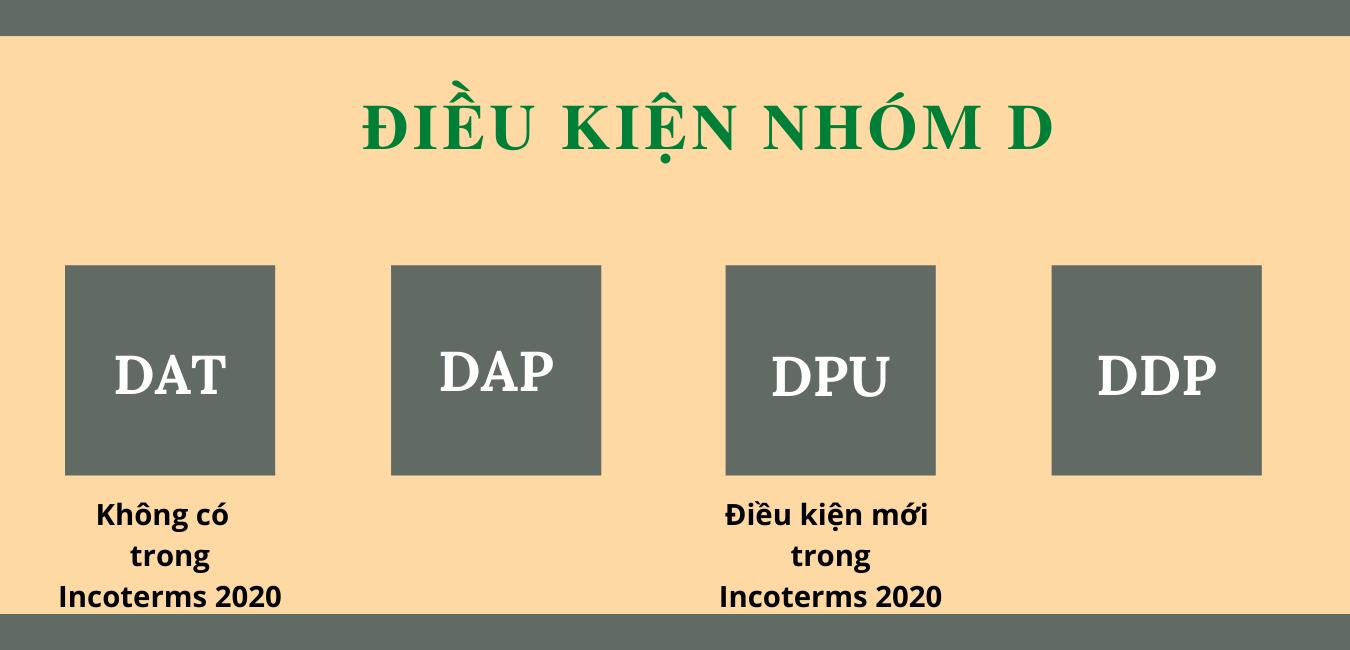 Điều kiện nhóm D Incoterms.