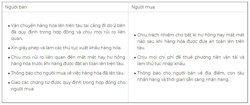 Phân chia trách nhiệm và rủi ro trong điều khoản FOB. Nguồn: Masimex.vn