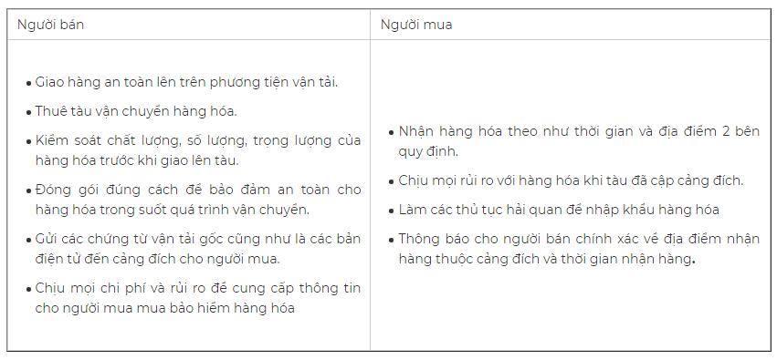 Phân chia trách nhiệm và rủi ro trong điều khoản CFR. Nguồn: Masimex.vn