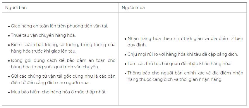 Phân chia trách nhiệm và rủi ro trong điều khoản CIF. Nguồn: Masimex.vn