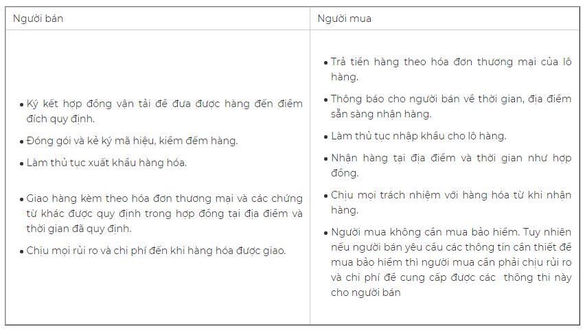 Phân chia trách nhiệm và rủi ro trong điều khoản DAP. Nguồn: Masimex.vn