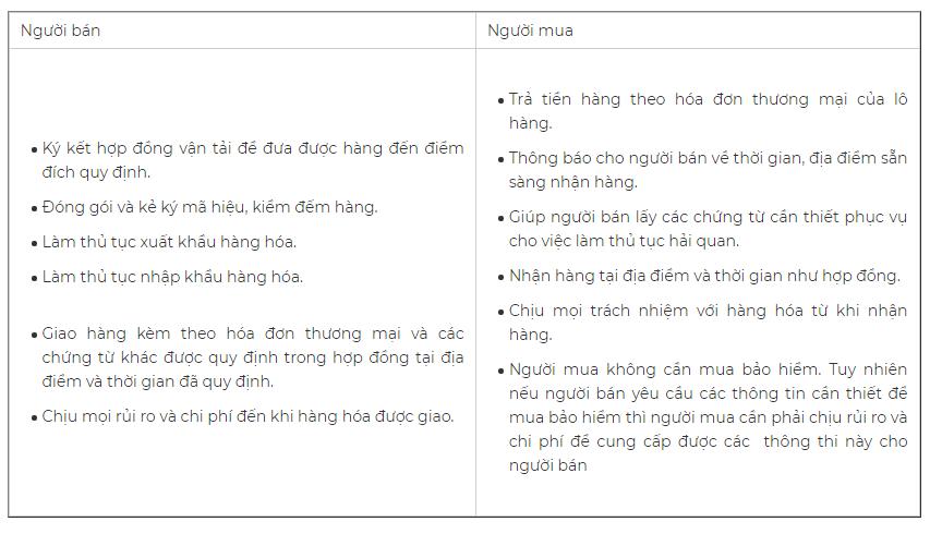 Phân chia trách nhiệm và rủi ro trong điều khoản DDP. Nguồn: Masimex.vn