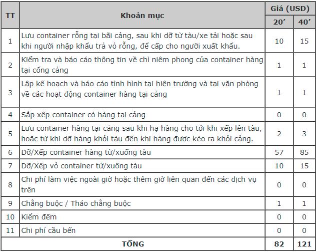 Bảng chi phí cấu thành THC ở Việt Nam do IADA đưa ra