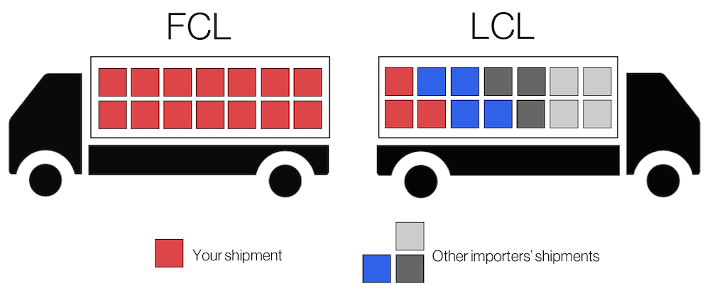 Mô tả cách chứa hàng trong container của FCL và LCL